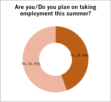 No.SU15.Taking.Employment