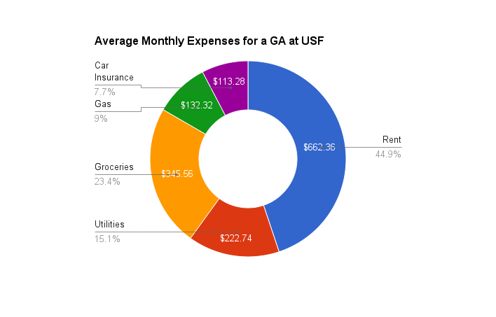 ave monthly expenses 2013